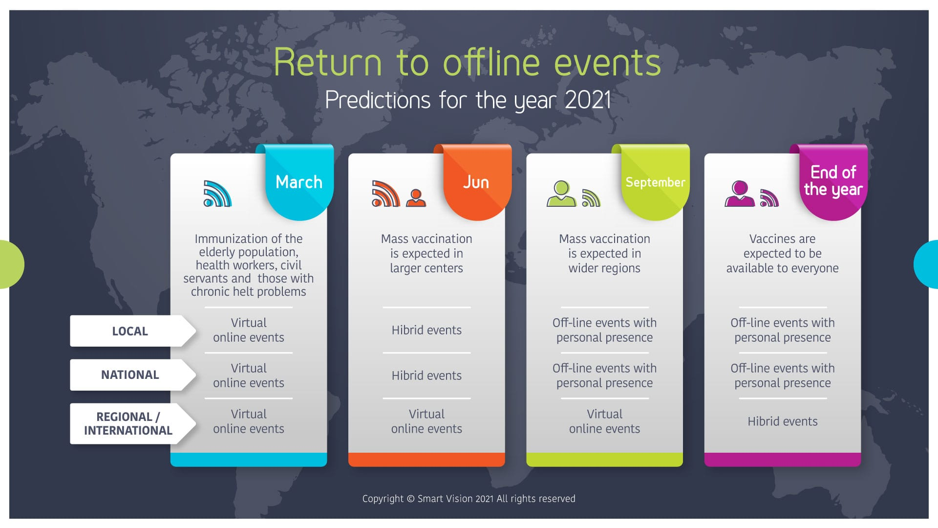 Smart Vison Blog - Going Back To The Good Old Events