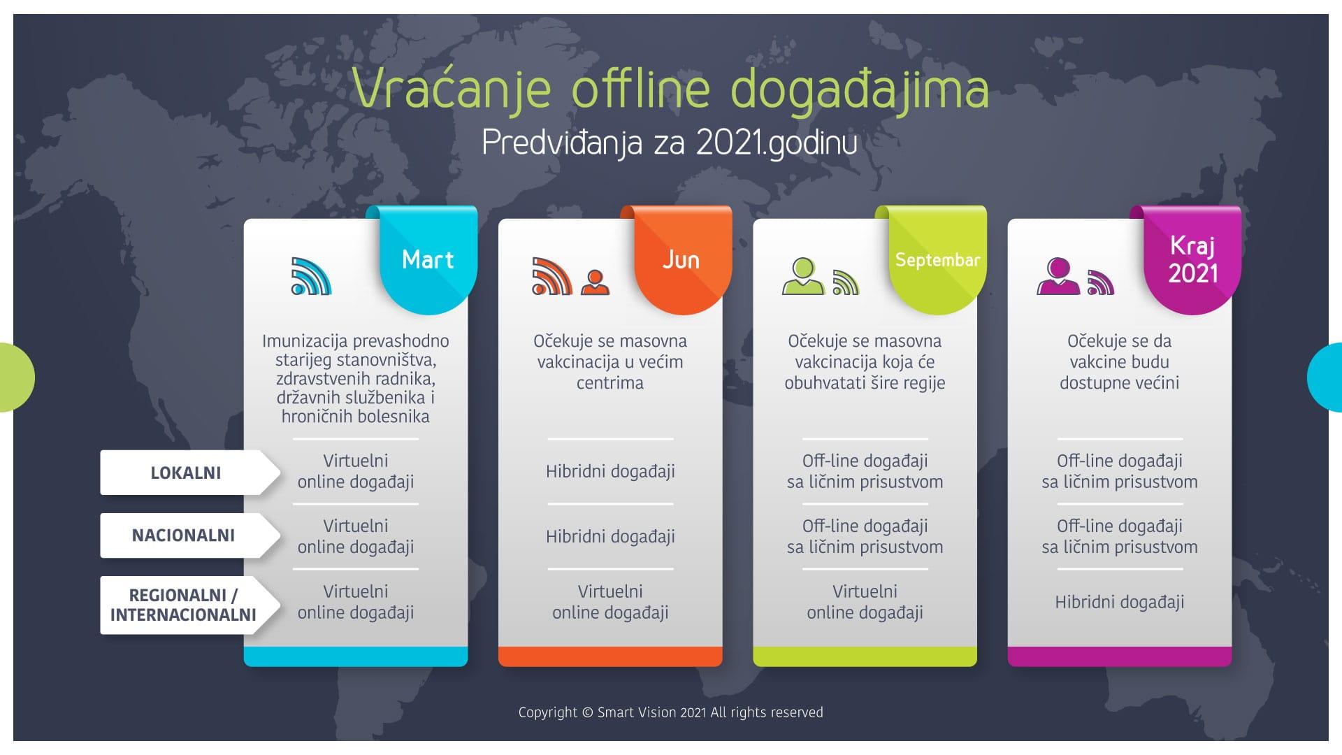 Smart Vison blog - Vraćanje offline događajima